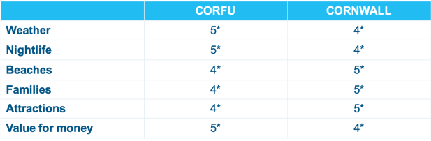 corfu-cornwall